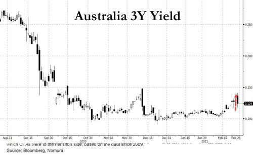 Australia's Yield Curve Control Is On The Verge Of Collapse