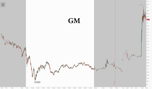 GM Hits Fresh Highs After Yellen EV Comments, $2 Billion Microsoft Investment