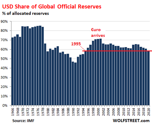 Dominant Global Reserve Currency