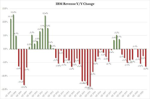 IBM Plunges After Reporting Lowest Q4 Revenue This Century, Slowdown In Cloud And Another Grotesque EPS Fudge