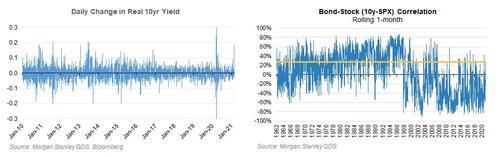 "Morgan Stanley: ""This Was A Historic Vol Shock, But It's Almost Over"""