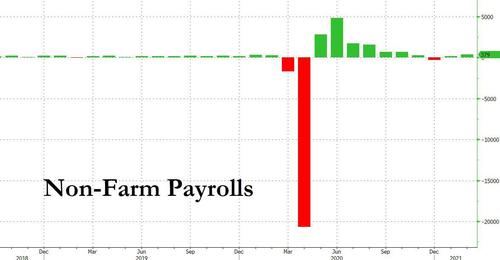 Huge Payrolls Beat: US Adds 379K Jobs In February... But There's A Catch