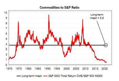 Commodity Super Cycle