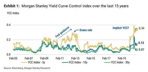 Taper Tantrums In A Time Of Implicit Yield Curve Control