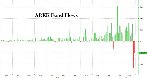 The Carnage Continues: ARK Funds See More Than $400 Million In Outflows Thursday