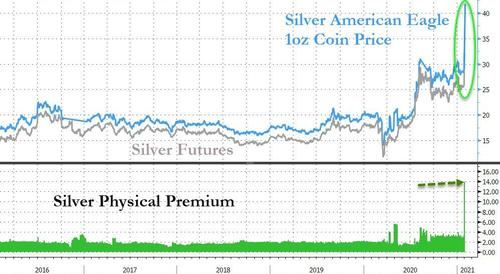 "US Mint Warns It Can't Meet ""Surging Demand"" For Silver & Gold Bfm3E7B_3"