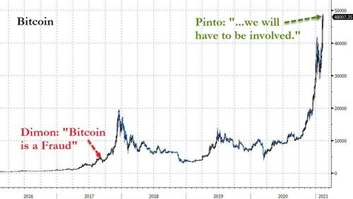 "Bitcoin Holds Record Highs As JPMorgan Co-President Admits ""We'll Have To Be Involved"""