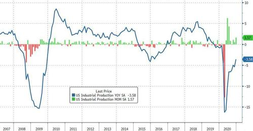 US Industrial Production Jumps Most Since July