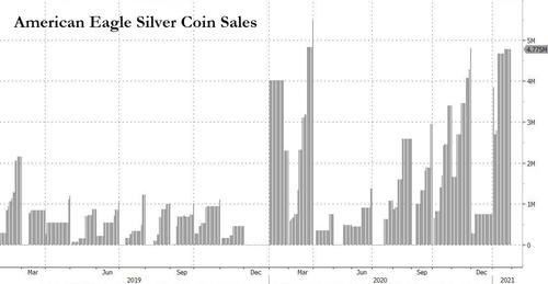 "US Mint Warns It Can't Meet ""Surging Demand"" For Silver & Gold BfmFFC9"