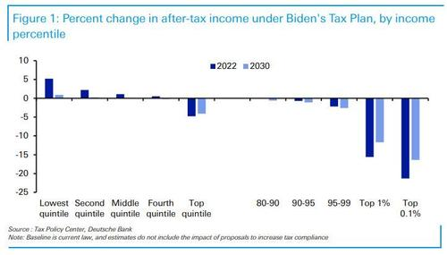 Here's How Much Your Income Will Change Under The Biden Tax Plan