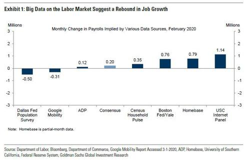 February Payrolls Preview: Has The Surge Arrived