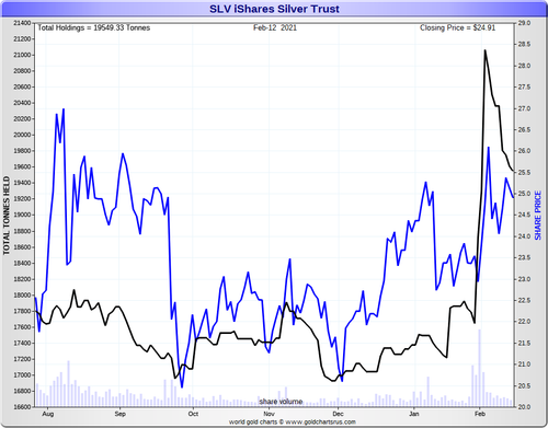 #SilverSqueeze Hits London As SLV Warns Of Limited Available Silver
