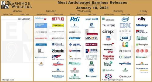Tomorrow Q4 Earnings Begin In Earnest: Here's What To Expect... And Why They Don't Matter