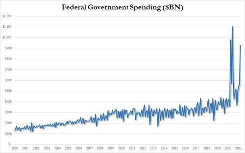 ZERO HEDGE – March Deficit Blowout: US Spends 3.5x More Than It Brings In; YTD Deficit Is Biggest Ever