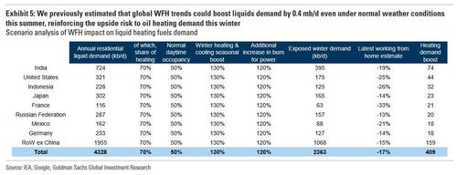 Goldman finds unexpected source of demand for 1 million barrels of oil per day