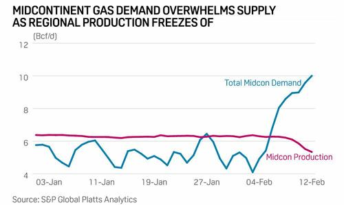 midcontinent%20gas%20demand.jpg?itok=6fw