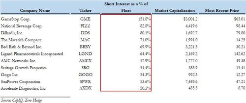 Most Shorted Stocks Update: Here Come The Microcaps