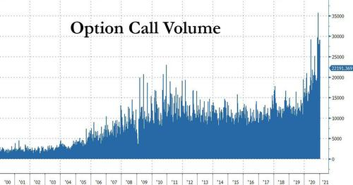 "Market Turmoil Exacerbated By Record Gamma, Option ""Pins"""