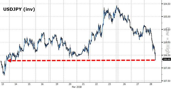 Yen Drops To 2-Week Low As North Korea Said To Want Summit Talks With Japan
