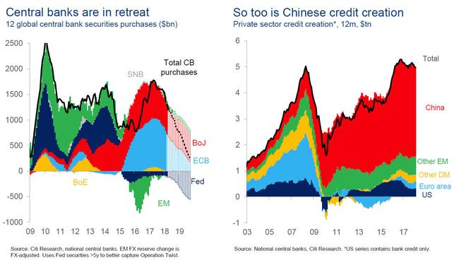Citi Asks A Striking Question: We All Know How This Ends, So Why Are We So Slow To Price It In?