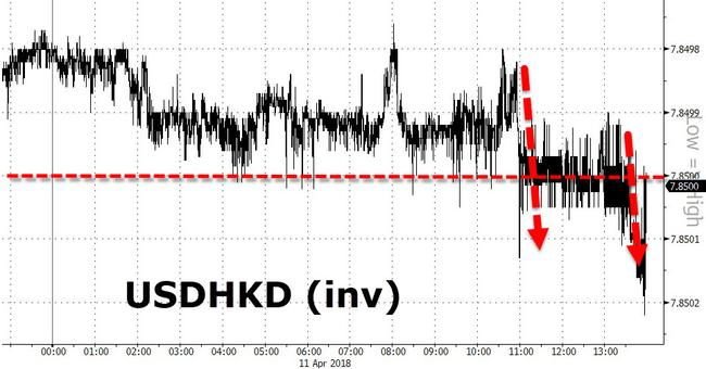 """Stay Calm"" - Hong Kong Dollar Hits Peg Lower Band, 30 Year Low 