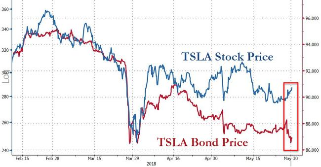 Tesla Bonds Hit Record Low Stock Spikes On Consumer