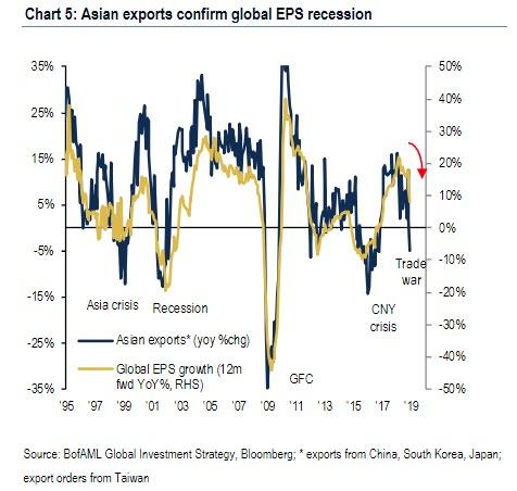 Tumbling Asian Exports Confirm Global Earnings Recession