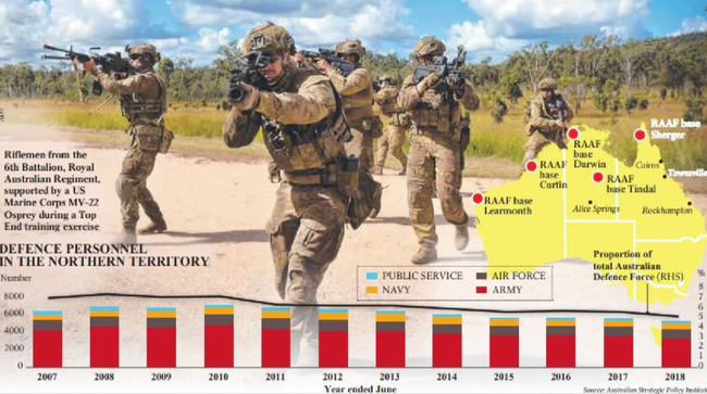 Militarization Of North Australia Is A Must To Win A War Against China, Report