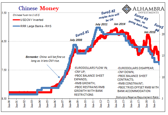 China RRR Cuts Are Not Stimulus, They Are A Warning!