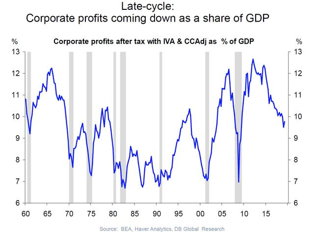 Image result for corporate profits""