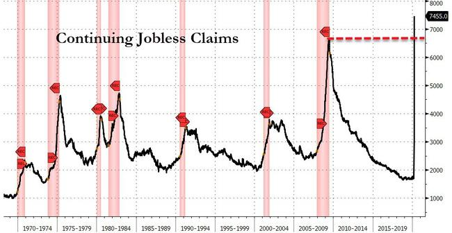 A Shocking 17 Million Americans Have Filed For Unemployment In Past 3 Weeks