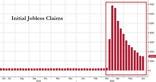 Almost 46 Million Americans Have Now Filed For Unemployment Claims Since Lockdowns Began