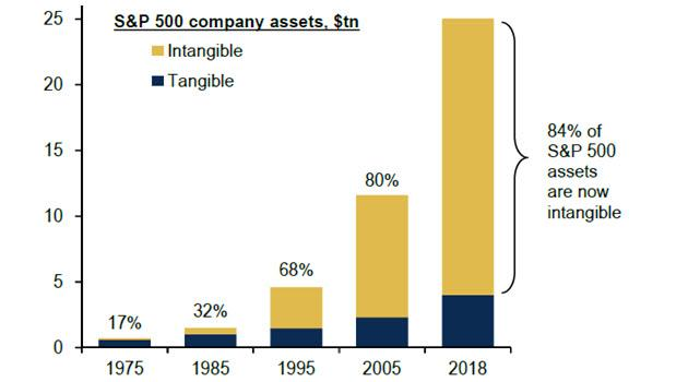 A Staggering 84% Of All S&P500 Assets Are Now Intangible