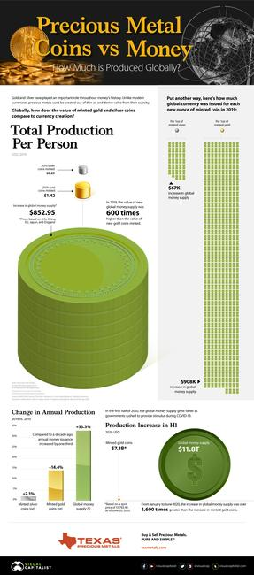 Visualizing The World's Gold & Silver Coin Production Vs. Money Creation