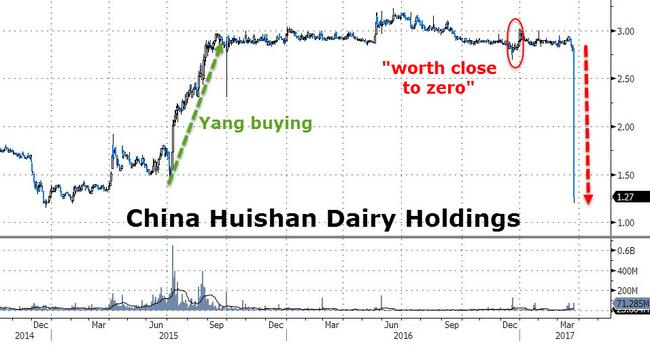 "China's Largest Dairy Operator Suddenly Crashes 90% To Record Low, Muddy Waters Says ""Worth Close To Zero"""