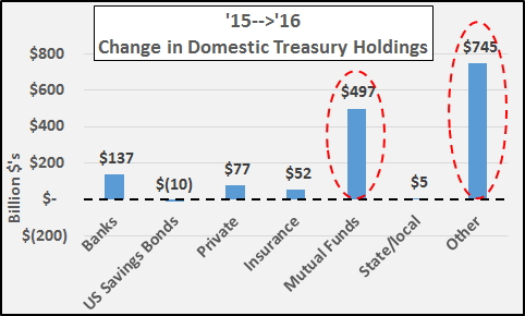 "If The Fed Sells Treasuries... Who Will Be Buying? Answer: ""Other"" (Seriously)!"