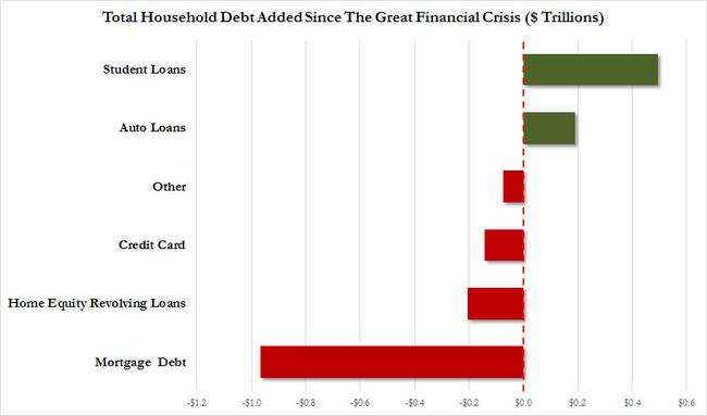 "Equifax Credit Report >> Fed's Household Credit Report Confirms It Is A Student And Car Loan ""Recovery"" 
